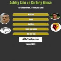 Ashley Cole vs Kortney Hause h2h player stats