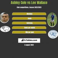 Ashley Cole vs Lee Wallace h2h player stats