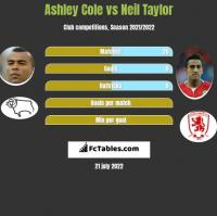 Ashley Cole vs Neil Taylor h2h player stats