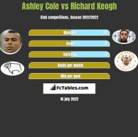 Ashley Cole vs Richard Keogh h2h player stats