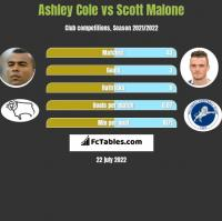 Ashley Cole vs Scott Malone h2h player stats