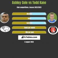 Ashley Cole vs Todd Kane h2h player stats