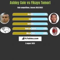 Ashley Cole vs Fikayo Tomori h2h player stats