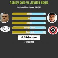 Ashley Cole vs Jayden Bogle h2h player stats