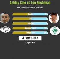 Ashley Cole vs Lee Buchanan h2h player stats