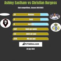 Ashley Eastham vs Christian Burgess h2h player stats