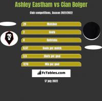 Ashley Eastham vs Cian Bolger h2h player stats