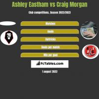 Ashley Eastham vs Craig Morgan h2h player stats