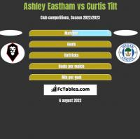 Ashley Eastham vs Curtis Tilt h2h player stats