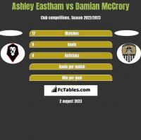 Ashley Eastham vs Damian McCrory h2h player stats
