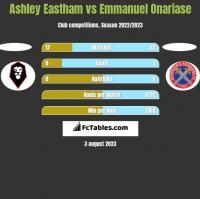 Ashley Eastham vs Emmanuel Onariase h2h player stats