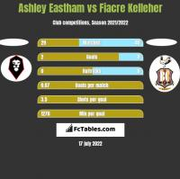 Ashley Eastham vs Fiacre Kelleher h2h player stats