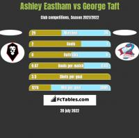 Ashley Eastham vs George Taft h2h player stats