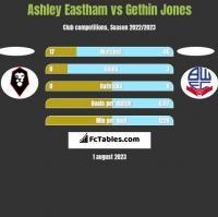 Ashley Eastham vs Gethin Jones h2h player stats