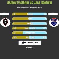 Ashley Eastham vs Jack Baldwin h2h player stats