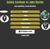 Ashley Eastham vs Jake Buxton h2h player stats