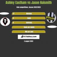 Ashley Eastham vs Jason Naismith h2h player stats