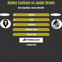 Ashley Eastham vs Junior Brown h2h player stats