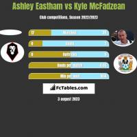 Ashley Eastham vs Kyle McFadzean h2h player stats