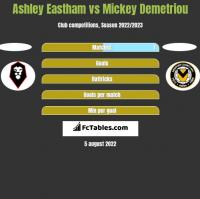 Ashley Eastham vs Mickey Demetriou h2h player stats