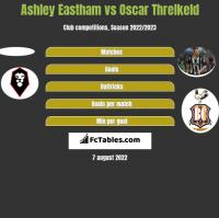Ashley Eastham vs Oscar Threlkeld h2h player stats