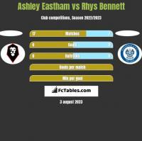 Ashley Eastham vs Rhys Bennett h2h player stats