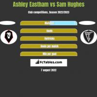 Ashley Eastham vs Sam Hughes h2h player stats