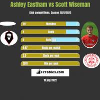 Ashley Eastham vs Scott Wiseman h2h player stats