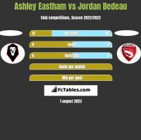 Ashley Eastham vs Jordan Bedeau h2h player stats
