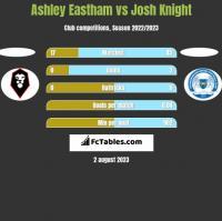 Ashley Eastham vs Josh Knight h2h player stats