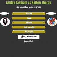 Ashley Eastham vs Nathan Sheron h2h player stats