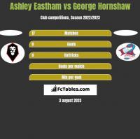 Ashley Eastham vs George Hornshaw h2h player stats