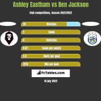 Ashley Eastham vs Ben Jackson h2h player stats