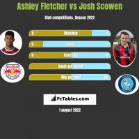 Ashley Fletcher vs Josh Scowen h2h player stats