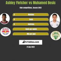 Ashley Fletcher vs Muhamed Besic h2h player stats