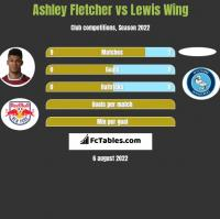 Ashley Fletcher vs Lewis Wing h2h player stats