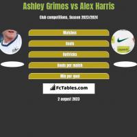 Ashley Grimes vs Alex Harris h2h player stats