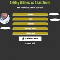 Ashley Grimes vs Allan Smith h2h player stats