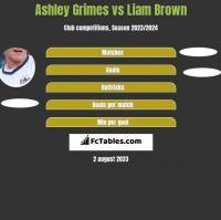 Ashley Grimes vs Liam Brown h2h player stats