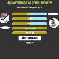 Ashley Grimes vs Daniel Mackay h2h player stats