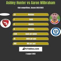 Ashley Hunter vs Aaron Wilbraham h2h player stats