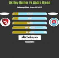 Ashley Hunter vs Andre Green h2h player stats