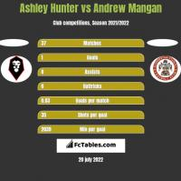 Ashley Hunter vs Andrew Mangan h2h player stats