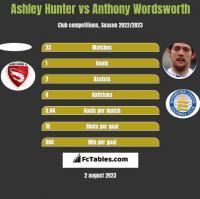 Ashley Hunter vs Anthony Wordsworth h2h player stats