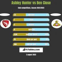 Ashley Hunter vs Ben Close h2h player stats