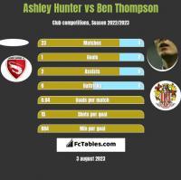 Ashley Hunter vs Ben Thompson h2h player stats