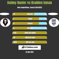 Ashley Hunter vs Bradden Inman h2h player stats