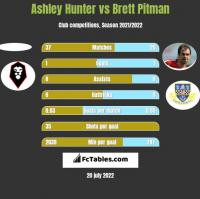 Ashley Hunter vs Brett Pitman h2h player stats