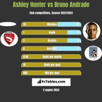 Ashley Hunter vs Bruno Andrade h2h player stats