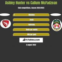 Ashley Hunter vs Callum McFadzean h2h player stats